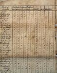 Muster Roll Chuwqalookee and J.D. Wofford's detachment