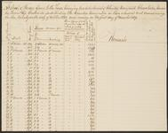 Abstract of Forage Issued to Horses James D. Wofford (Chooalooka) Detachment